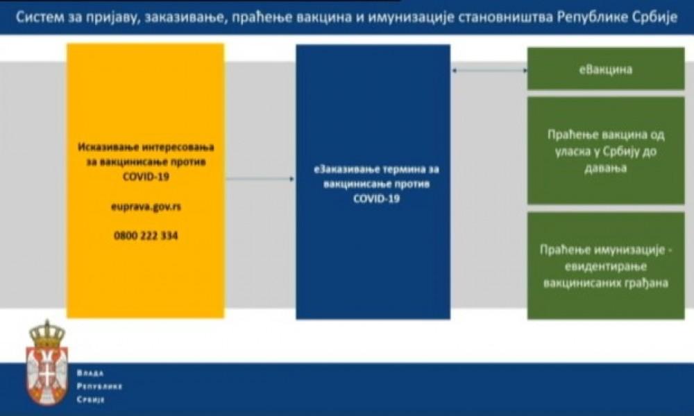 Direktor Vladine Kancelarije za e-Upravu predstavlja sistem za prijavu