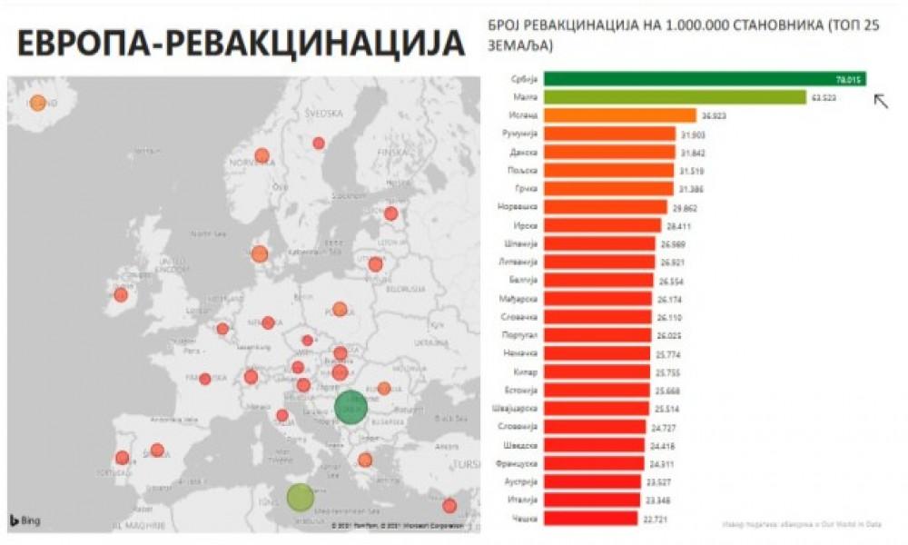 Srbija prva u Evropi po broju građana koji su primili drugu dozu vakcine na milion stanovnika