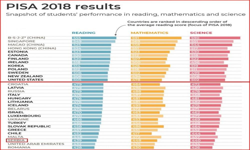 Srbija zauzela 45. mesto na PISA testiranju