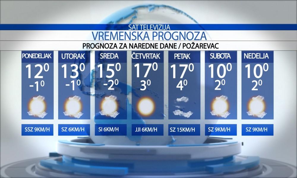 Prognoza za nedelju, 28. Februar 2021.