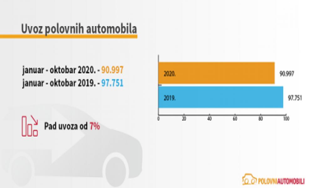 Koliko je epidemija koronavirusa smanjila prodaju automobila u Srbiji