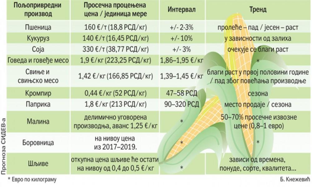 Objavljene očekivane cene za 10 poljoprivrednih proizvoda